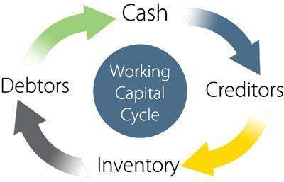 Here's How Business' Success Depends Primarily on Working Capital Management
