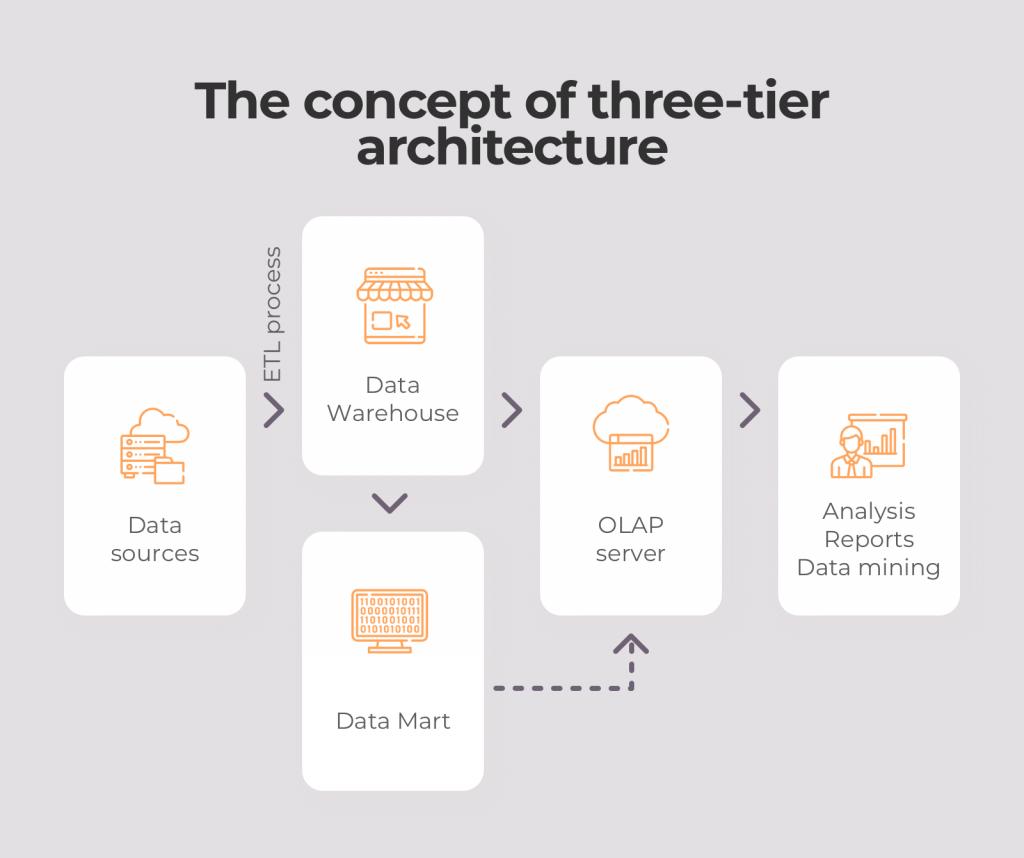 Three-tier architecture